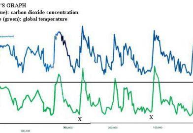 Sammenheng Temperatur og CO2