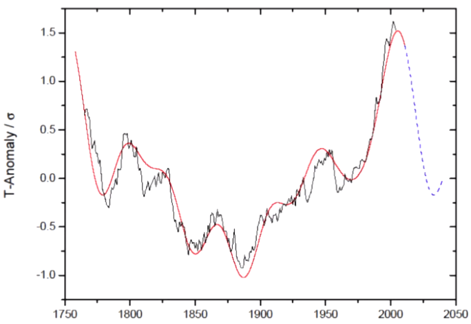 Naturlig variasjon styrer klima – Nok et bevis