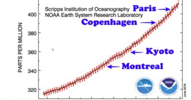 Milliarder brukt i klimamøter og null effekt på klima